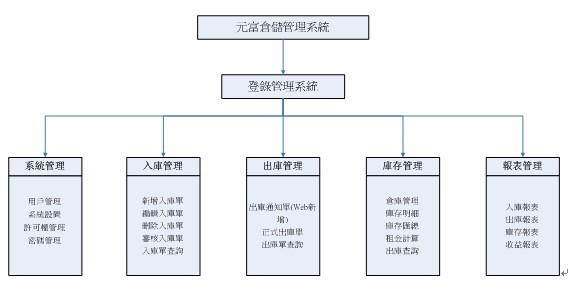 仓库管理系统(wms)